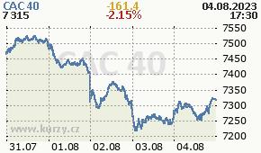 CAC 40 FCHI - aktuální graf online
