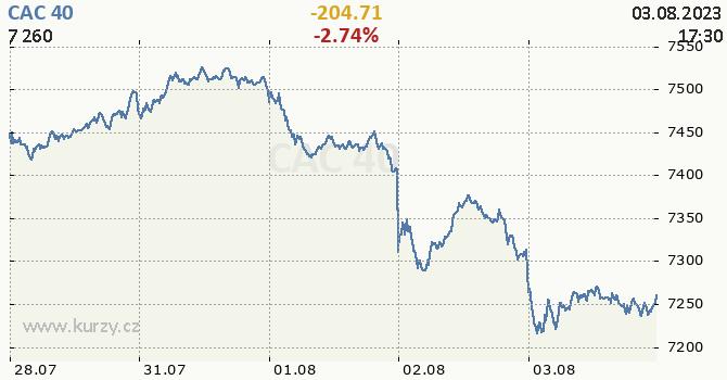 CAC 40 - aktuální graf online
