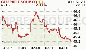 CAMPBELL SOUP CO CPB - aktuální graf online