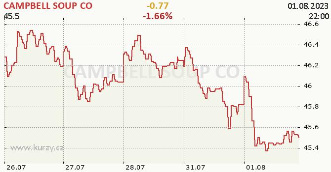 CAMPBELL SOUP CO - aktuální graf online