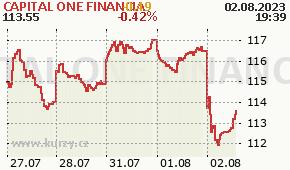 CAPITAL ONE FINANCIA COF - aktuální graf online