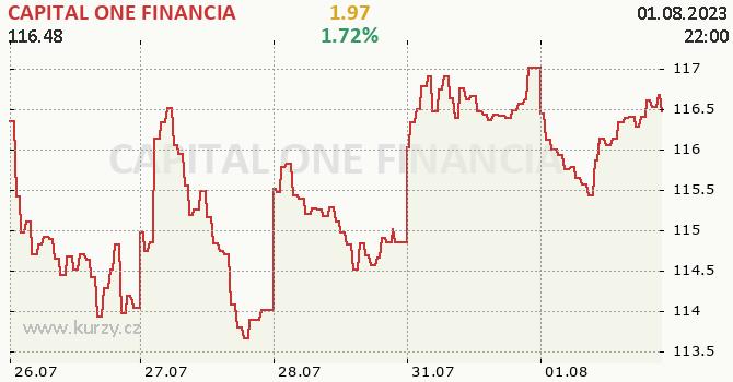 CAPITAL ONE FINANCIA - aktuální graf online
