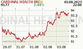 CARDINAL HEALTH INC CAH - aktuální graf online