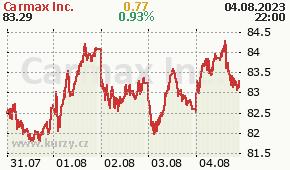 Carmax Inc. KMX - aktuální graf online