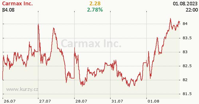 Carmax Inc. - aktuální graf online