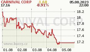 CARNIVAL CORP CCL - aktuální graf online