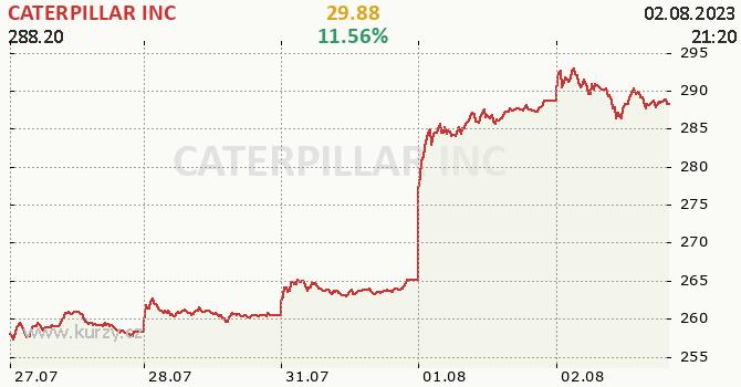 CATERPILLAR INC - aktuální graf online