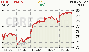 CBRE Group CBRE - aktuální graf online