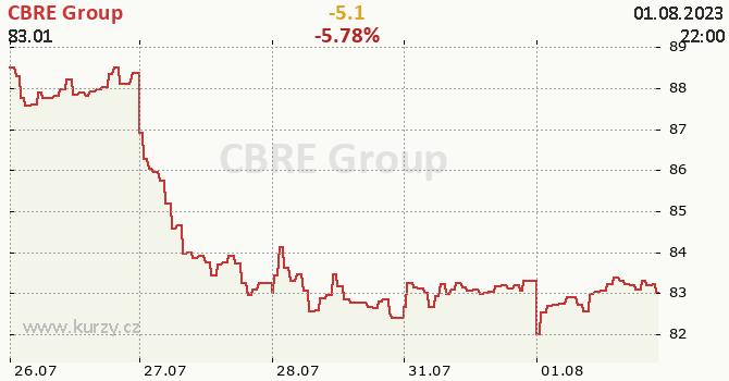 CBRE Group - aktuální graf online