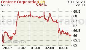Centene Corporation CNC - aktuální graf online