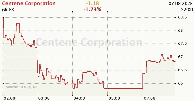 Centene Corporation - aktuální graf online