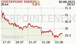 CENTERPOINT ENERGY CNP - aktuální graf online