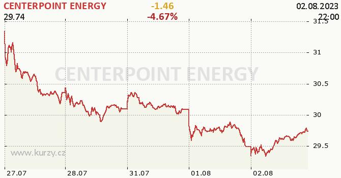CENTERPOINT ENERGY - aktuální graf online