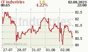 CF Industries CF - aktuální graf online