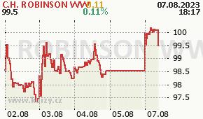 C.H. ROBINSON WW CHRW - aktuální graf online