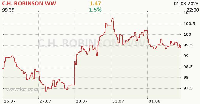 C.H. ROBINSON WW - aktuální graf online