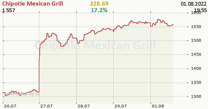 Chipotle Mexican Grill - aktuální graf online