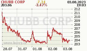 CHUBB CORP CB - aktuální graf online