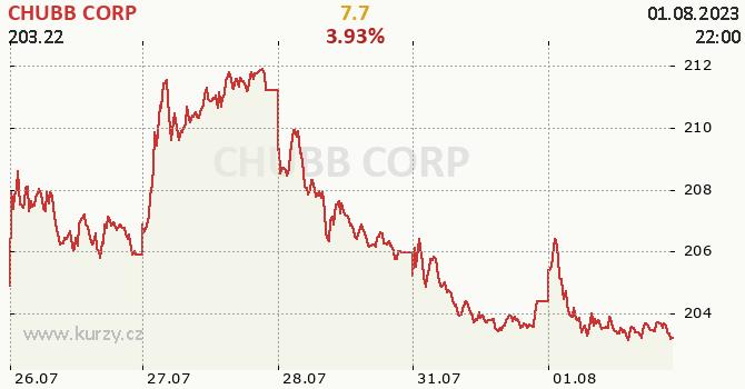 CHUBB CORP - aktuální graf online