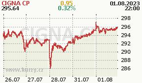 CIGNA CP CI - aktuální graf online