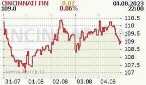 CINCINNATI FIN CINF - aktuální graf online
