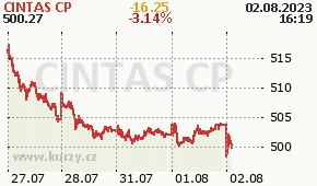 CINTAS CP CTAS - aktuální graf online