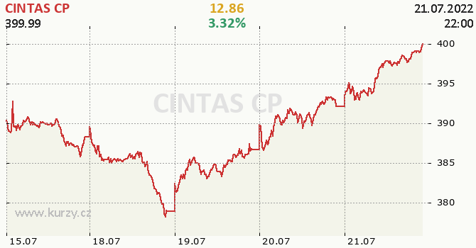 CINTAS CP - aktuální graf online