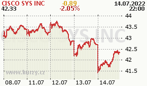 CISCO SYS INC CSCO - aktuální graf online