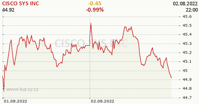 CISCO SYS INC online graf 2 dny, formát 670 x 350 (px) PNG