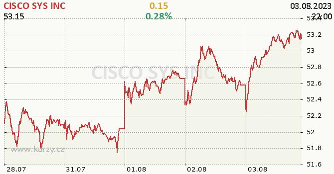 CISCO SYS INC - aktuální graf online