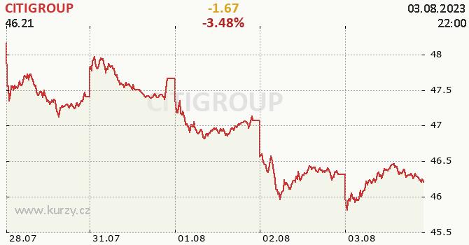 CITIGROUP - aktuální graf online