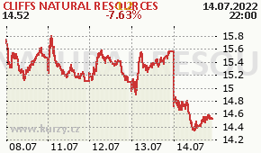 CLIFFS NATURAL RESOURCES CLF - aktuální graf online
