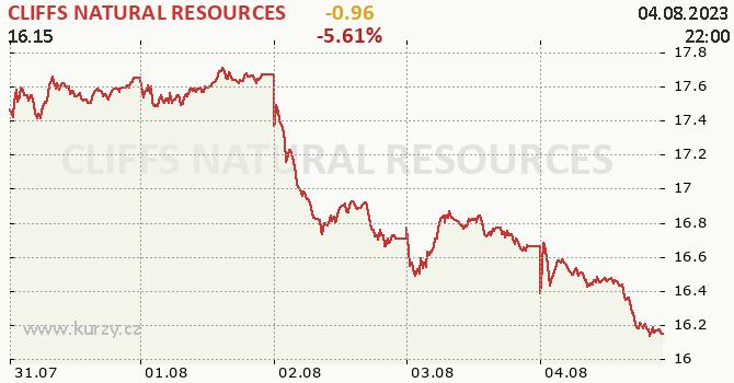CLIFFS NATURAL RESOURCES - aktuální graf online