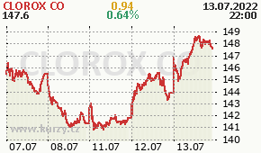CLOROX CO CLX - aktuální graf online