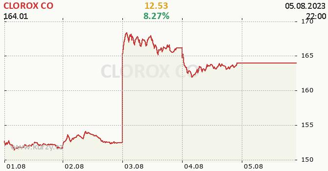 CLOROX CO - aktuální graf online