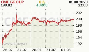CME GROUP CME - aktuální graf online