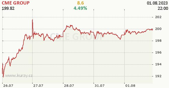 CME GROUP - aktuální graf online CZK