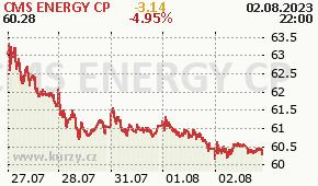 CMS ENERGY CP CMS - aktuální graf online