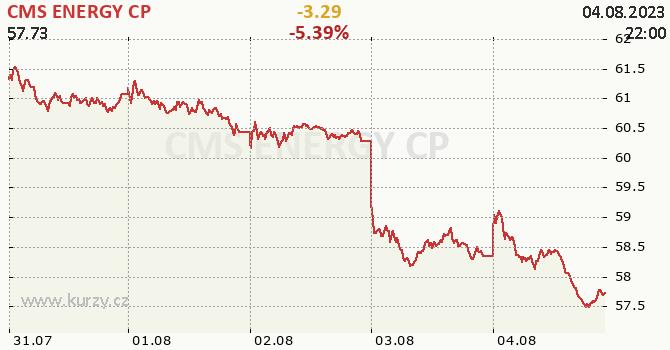 CMS ENERGY CP - aktuální graf online