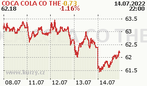 COCA COLA CO THE KO - aktuální graf online