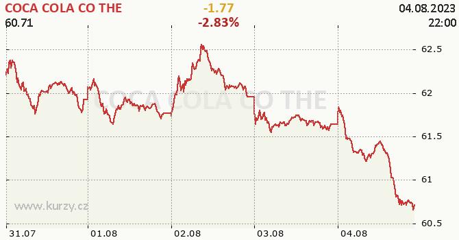COCA COLA CO THE - aktuální graf online