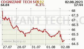 COGNIZANT TECH SOL CTSH - aktuální graf online