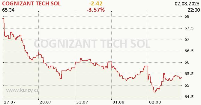 COGNIZANT TECH SOL - aktuální graf online