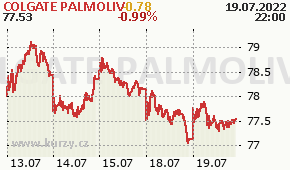 COLGATE PALMOLIV CL - aktuální graf online