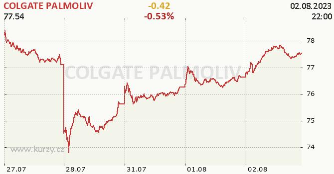 COLGATE PALMOLIV - aktuální graf online