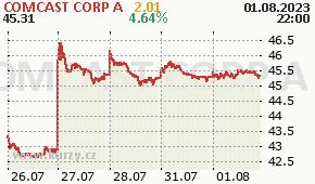 COMCAST CORP A CMCSA - aktuální graf online