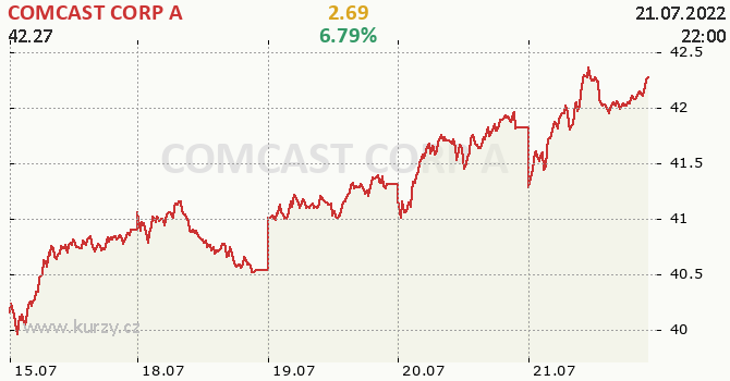 COMCAST CORP A - aktuální graf online