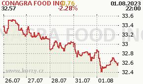 CONAGRA FOOD INC CAG - aktuální graf online
