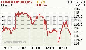 CONOCOPHILLIPS COP - aktuální graf online