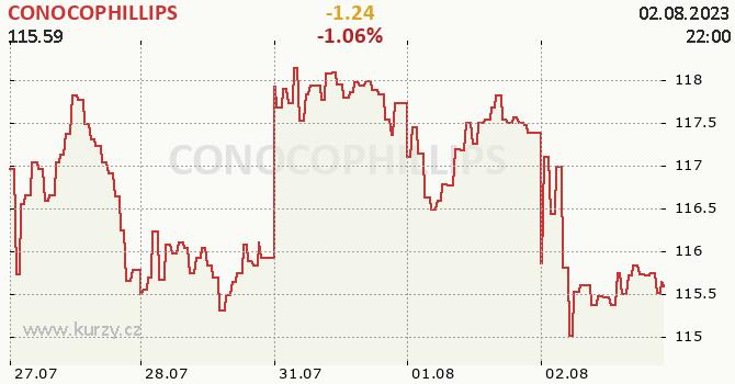 CONOCOPHILLIPS - aktuální graf online